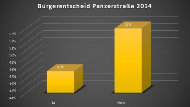 010914 Bürgerentscheid