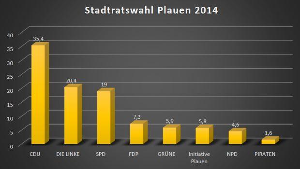 Stadtratswahl 2014