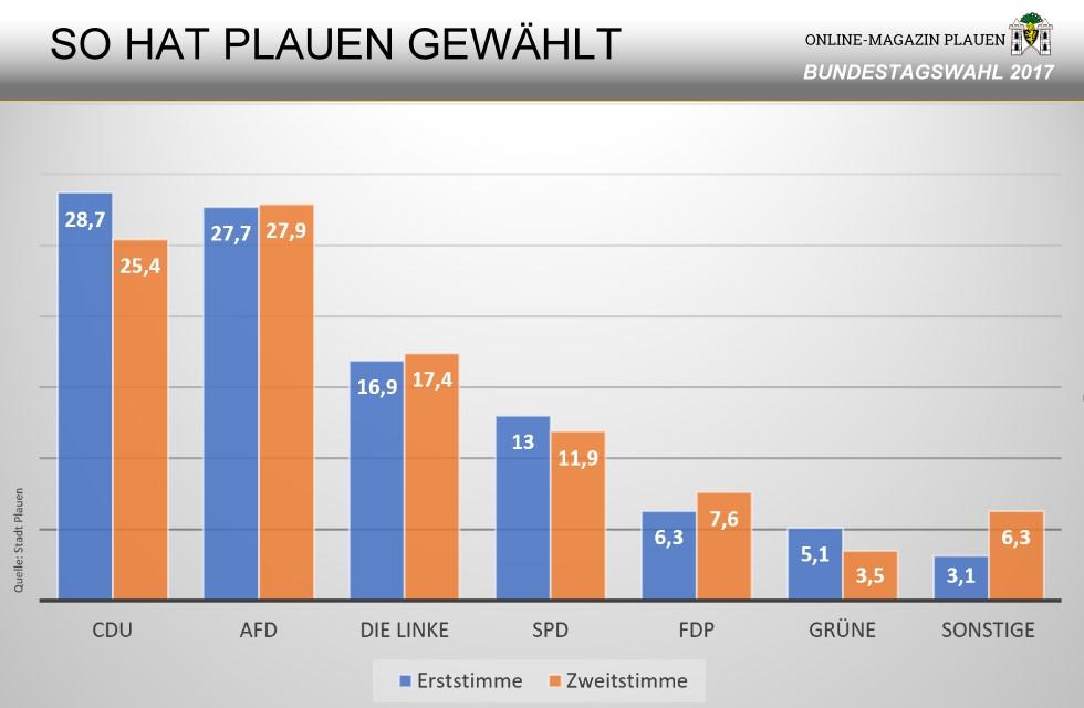 Bundestagswahl 2017: So hat Plauen gewählt