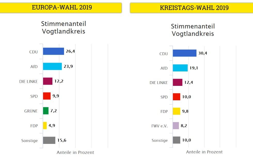 Europawahl und Kreistag Vogtland 2019