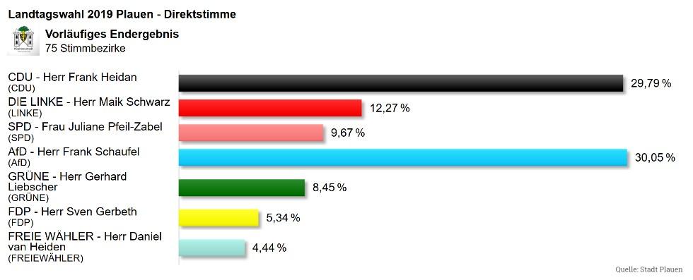 Landtagswahl-2019-Plauen-Endergebnis