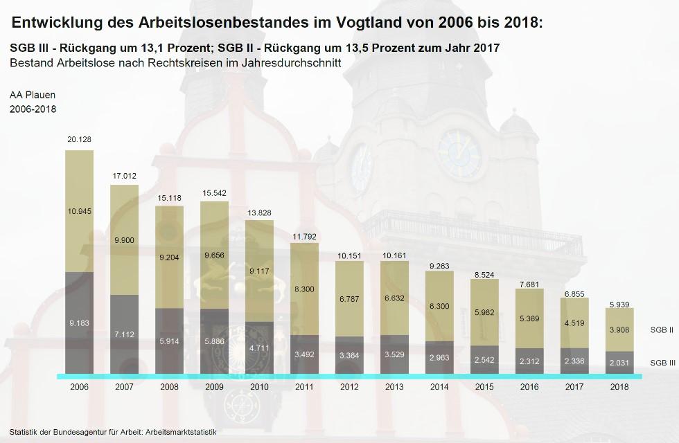So viele offene Jobs im Vogtland wie noch nie