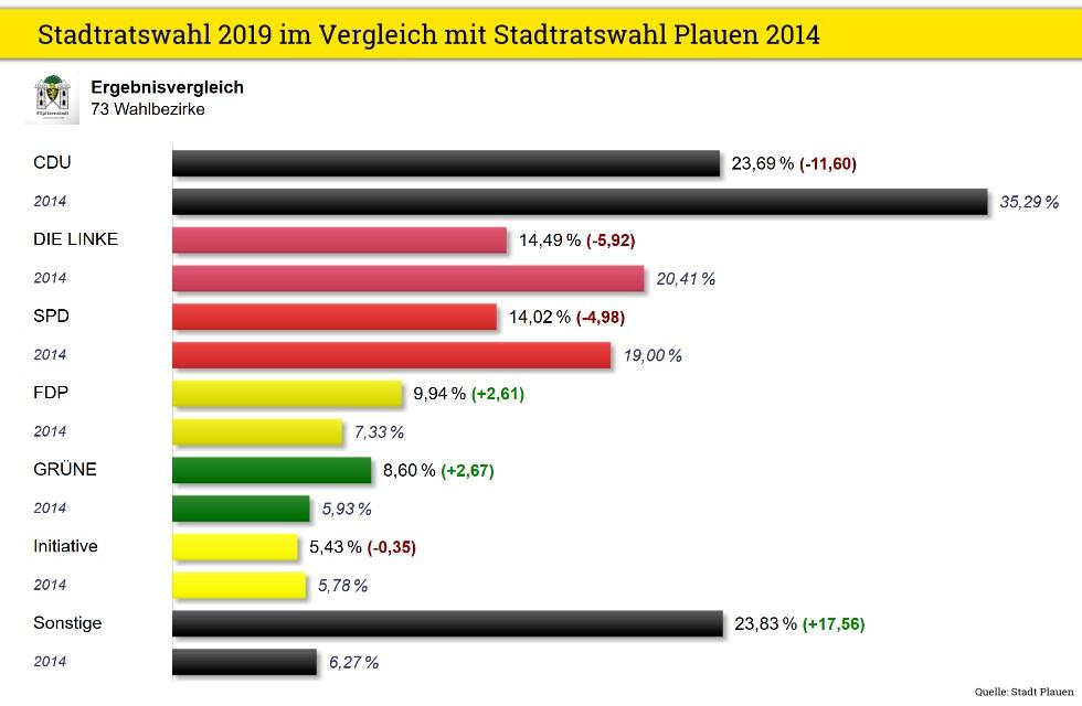 Stadtratswahl Plauen Vergleich 2019 2014