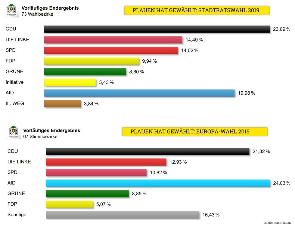 Stadtratswahl Plauen und EU Zwischenergebnis