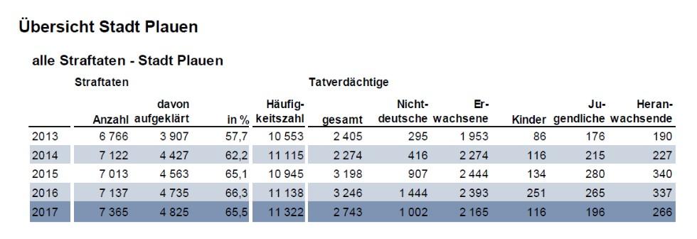 Straftatenentwicklung in Plauen