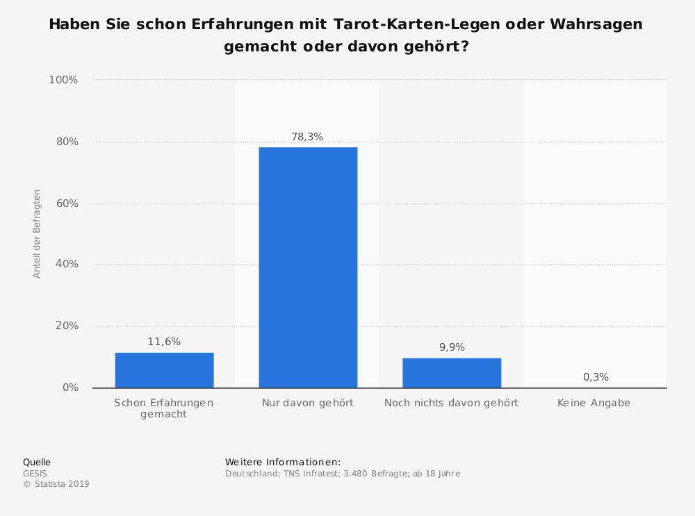 Statistik: Haben Sie schon Erfahrungen mit Tarot-Karten-Legen oder Wahrsagen gemacht oder davon gehört? | Statista