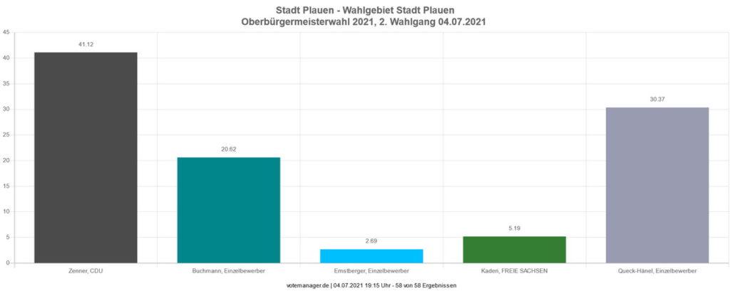 OB-Wahl in Plauen: Das vorläufige Endergebnis. Quelle: Stadt Plauen