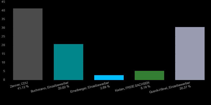 OB-Wahl in Plauen: Das vorläufige Endergebnis in Prozent. Quelle: Stadt Plauen