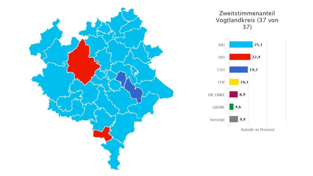 Bundestagswahl im Vogtlandkreis Zweitstimme. Grafik: Landeswahlleiter Sachsen